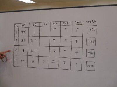 結果は第4グループの優勝でした。